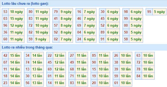 Bảngtần suất lô tô miền Bắcngày 18/10/2021