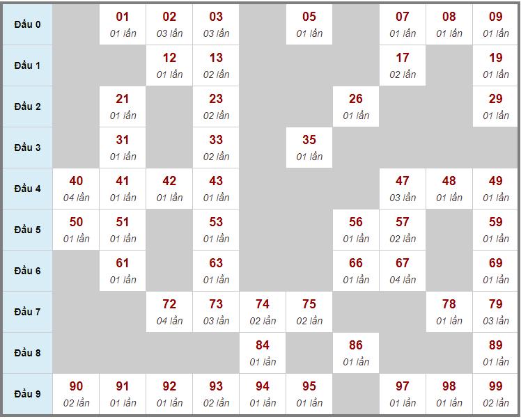 Cầu động chạy liên tục trong 3 ngày trở lênđến 21/10