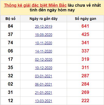 Bảngkê bạch thủtô miền Bắc lâu về nhất tính đến 22/10/2021