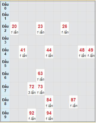 Bạch thủ rơi 3 ngày lô XS Kon Tum24/10/2021