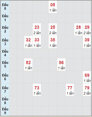 Bạch thủ rơi 3 ngày lô XSPY 25/10/2021