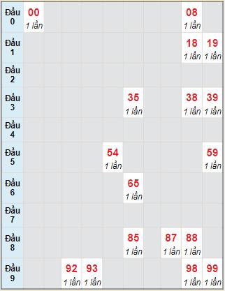 Bạch thủ rơi 3 ngày lô XSQNM 26/10/2021