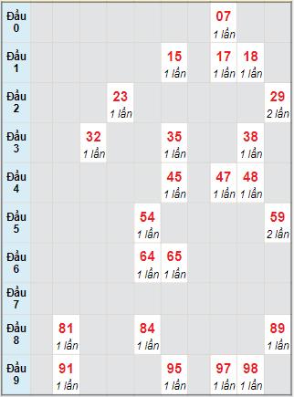 Bạch thủ rơi 3 ngày lô XSST 27/10/2021