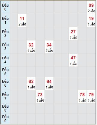 Bạch thủ rơi 3 ngày lô XSDNG 27/10/2021