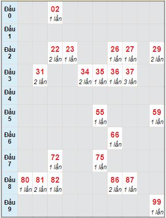 Bạch thủ rơi 3 ngày lô XSKH 27/10/2021