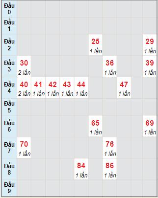 Bạch thủ rơi 3 ngày lô XSBDI 28/10/2021