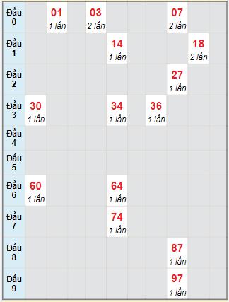 Bạch thủ rơi 3 ngày lô XSQT 28/10/2021