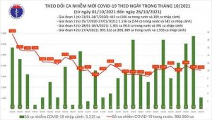Cả nước thêm 3.595 ca mắc COVID-19, TP.HCM giảm mạnh so với hôm qua - 1