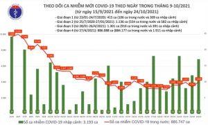 Cả nước thêm 4.045 ca mắc mới COVID-19 tại 47 tỉnh thành - 1