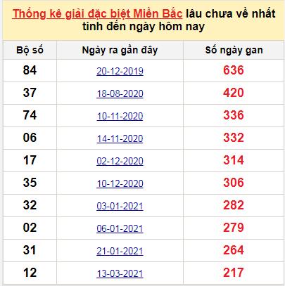 Bảng bạch thủMB lâu chưa về tính đến 17/10/2021