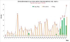 Hà Nội có thêm 28 người nhiễm SARS-CoV-2, 10 ca cộng đồng - 1