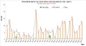 Hà Nội thêm 12 ca dương tính SARS-CoV-2 - 1