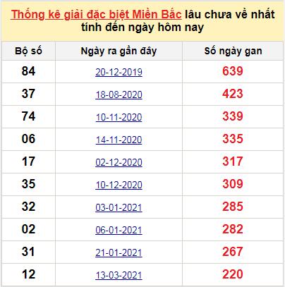 Bảngbạch thủMB lâu về nhất tính đến 20/10/2021